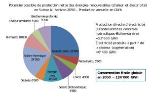 Potentiel énergie renouvelable 2050 - suisse
